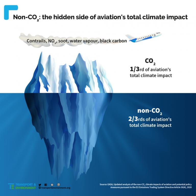 Kondensstreifen: doppelte Klimalast!